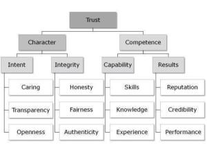 trust heirarchy-shari pieneman
